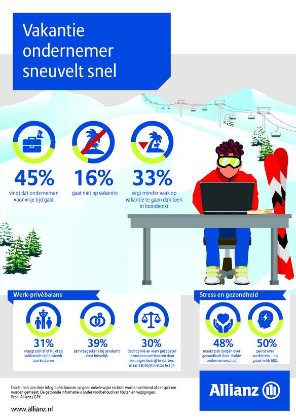 Infographic Vakantie ondernemer sneuvelt snel
