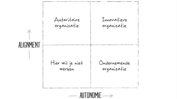 Alignment en Autonomie model