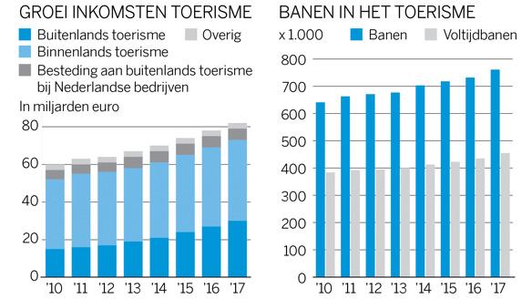 Nederland overtoerisme