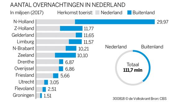 Nederland overtoerisme 1