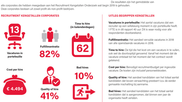 Recruitment Kengetallen Rapport