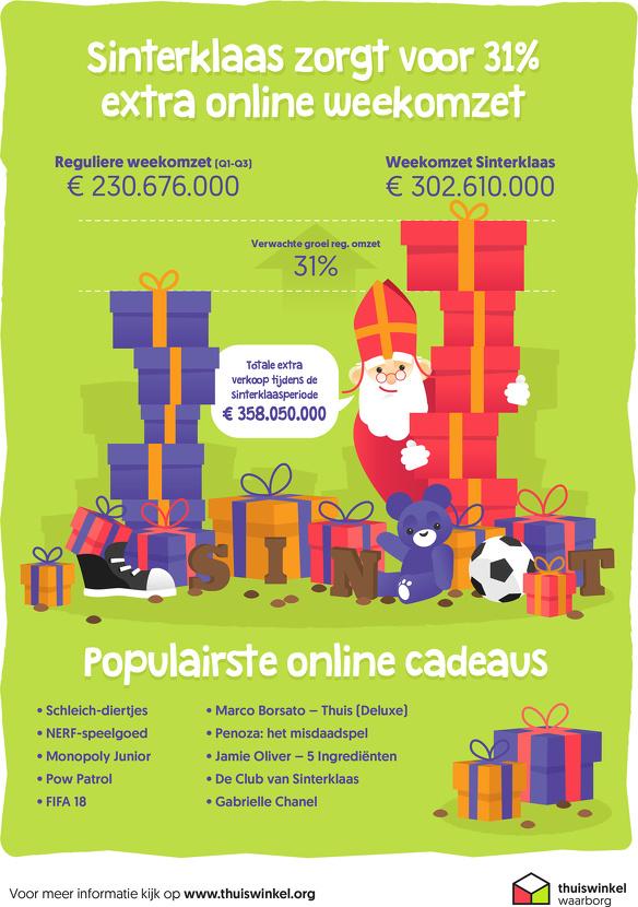 Thuiswinkel infographic Sint 2017
