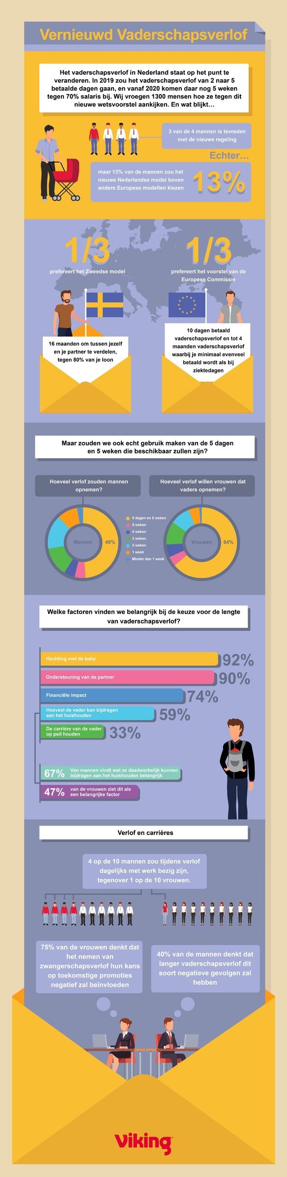 Vaderschapsverlof infographic volledig