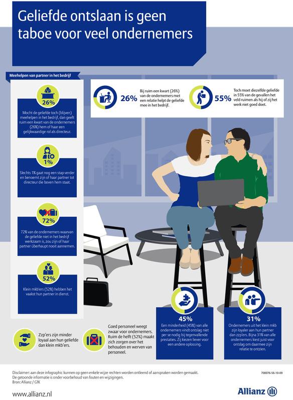 Infographic allianz geliefde ontslaan is geen taboe voor veel ondernemers