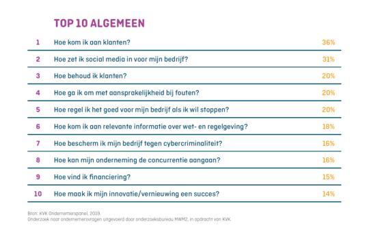 Kvk ondernemers vragen kwesties top 10 meest gevraagd