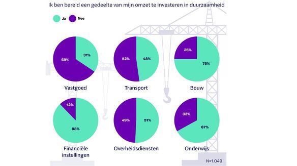 Omzetinvesterenduurzaamheid
