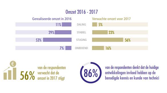 Tech barometer 2017 omzet