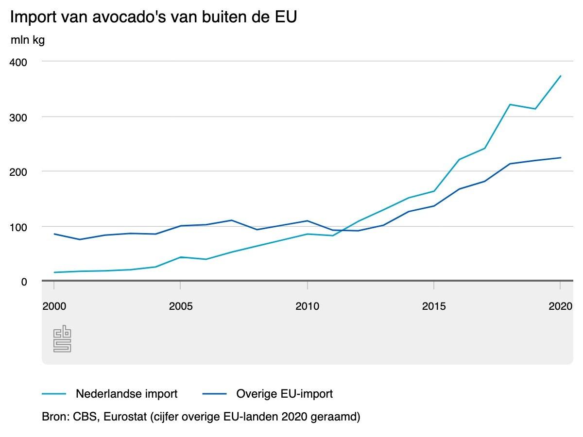 Import avocados CBS eten drinken winkels supermarkt EU