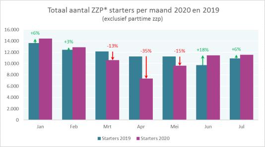 Zzp starters stoppers coronacrisis kvk