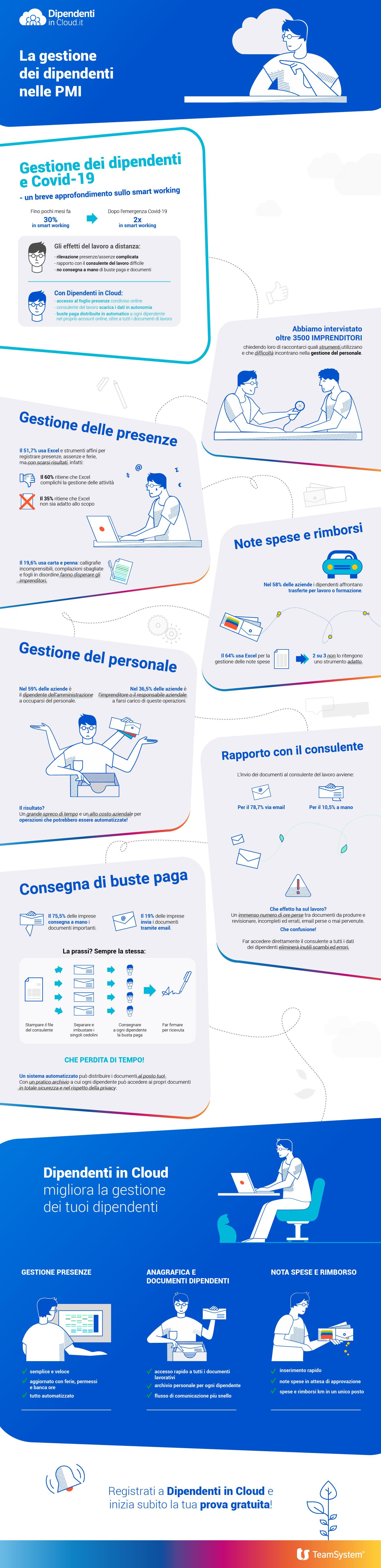 Infografica: Problemi e inefficienza nella gestione dei dipendenti