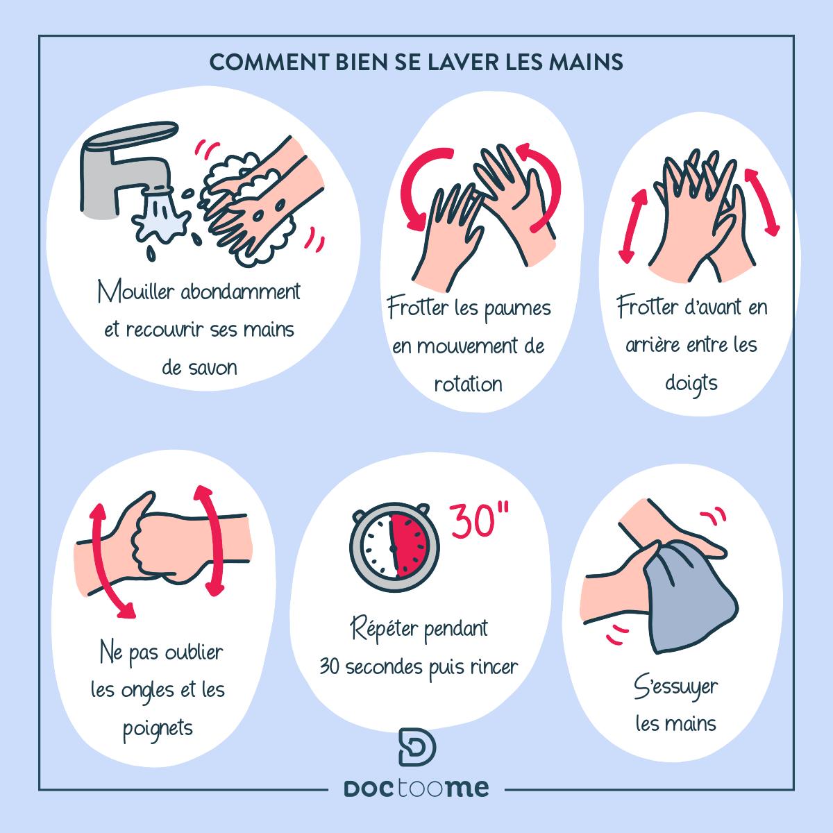 Blog doctoome | Gastro-enterite : comment l'éviter et la soigner ? - Comment bien se laver les mains