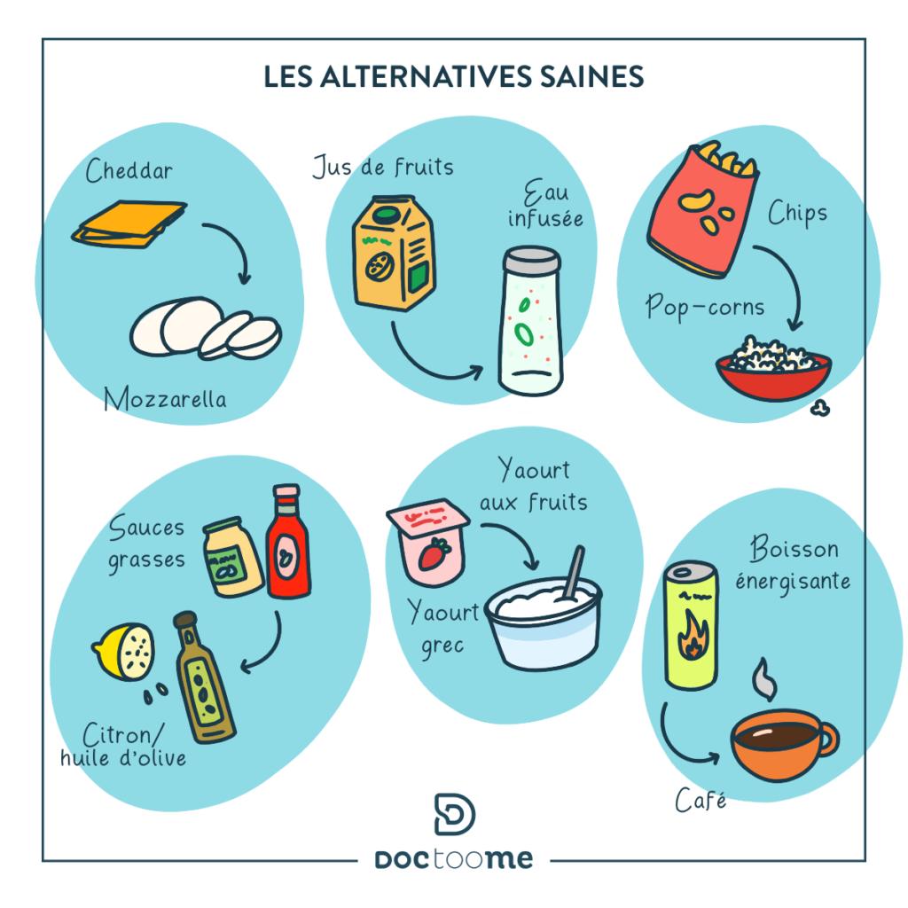 Blog Doctoome | Comment reprendre une alimentation saine après les fêtes ? - Quelques alternatives alimentaire