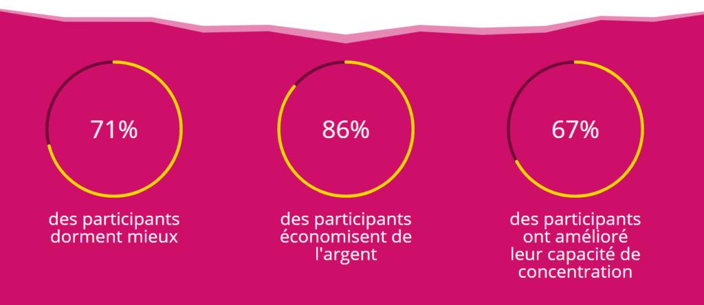 Blog Doctoome | Dry january : les Français se mettent au mois sans alcool
