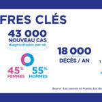 « Mars bleu » : le mois pour sensibiliser au cancer colorectal