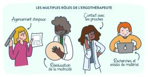 Ergotherapie pourquoi et quand consulter