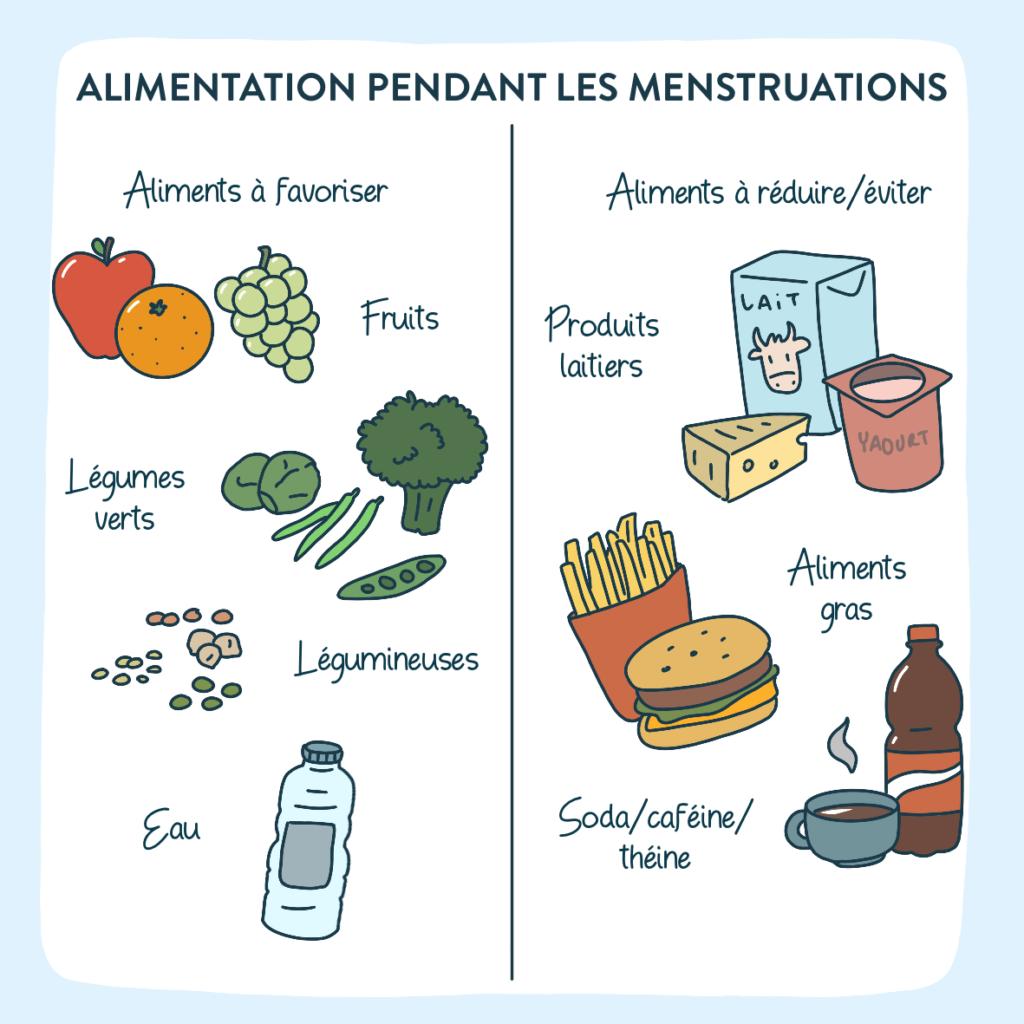 alimentation menstruation
