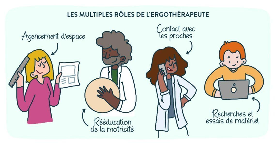 ergothérapie : quand et pourquoi consulter, fonctions de l'ergothérapeute