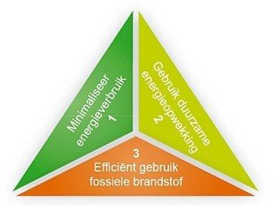 circulaire economie trias energetica