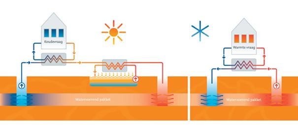 aquathermie werking
