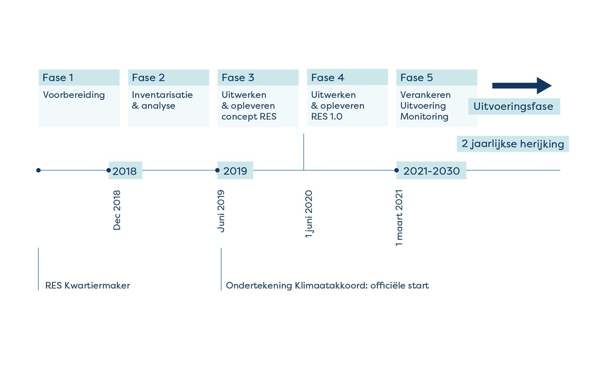Regionale energiestrategie tijdlijn en fases