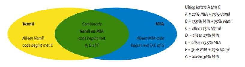 Subsidie energiebesparing bedrijven mia vamil