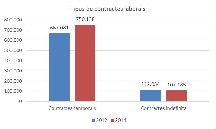 11.contractes