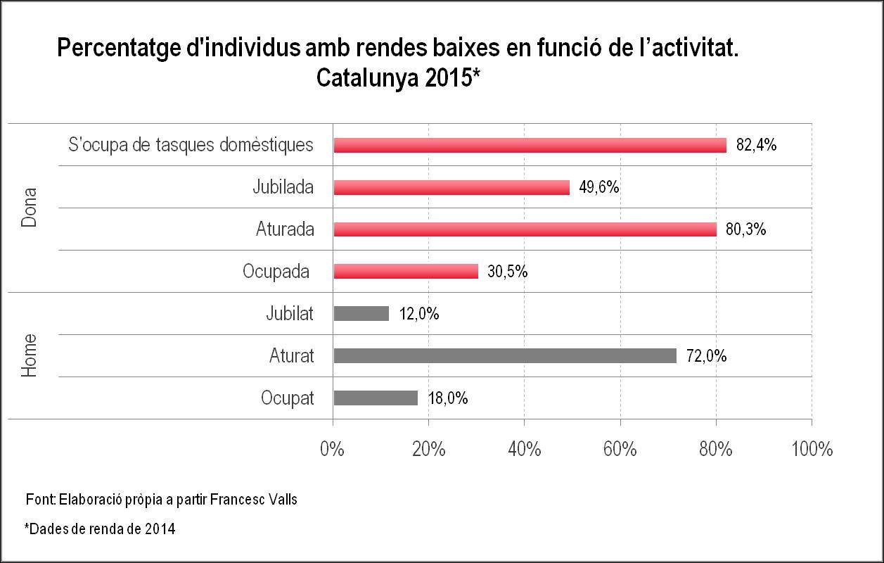 percentatge d'individuso amb rendes baixes