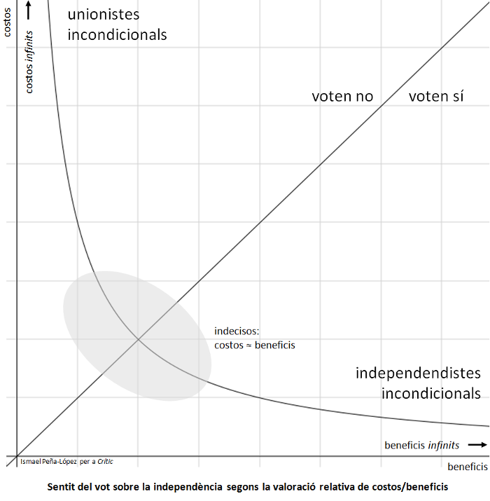 independencia_costos_beneficis_petit1