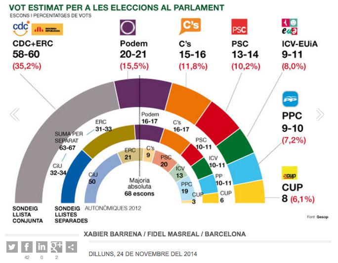 Enquesta electoral elaborada per GESOP per a El Periódico de Catalunya al novembre de 2014 / CRÍTIC