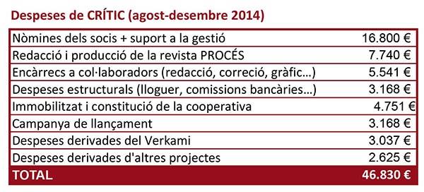 DESPESES DE CRITIC Sheet1