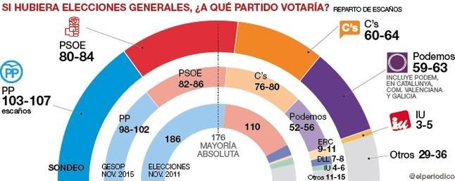 Enquesta del Gesop. PP i Ciutadans ja no sumen per governar.