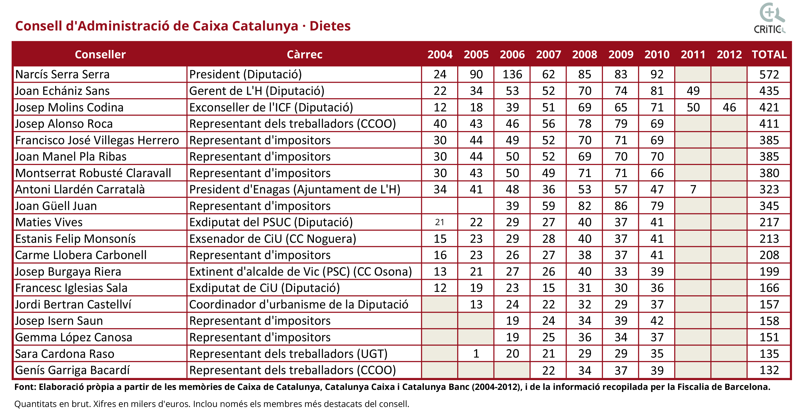 dietes CAT CAIXA OK.xlsx