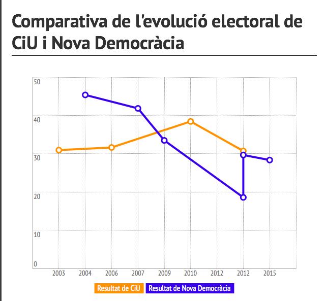ciu-nova democracia