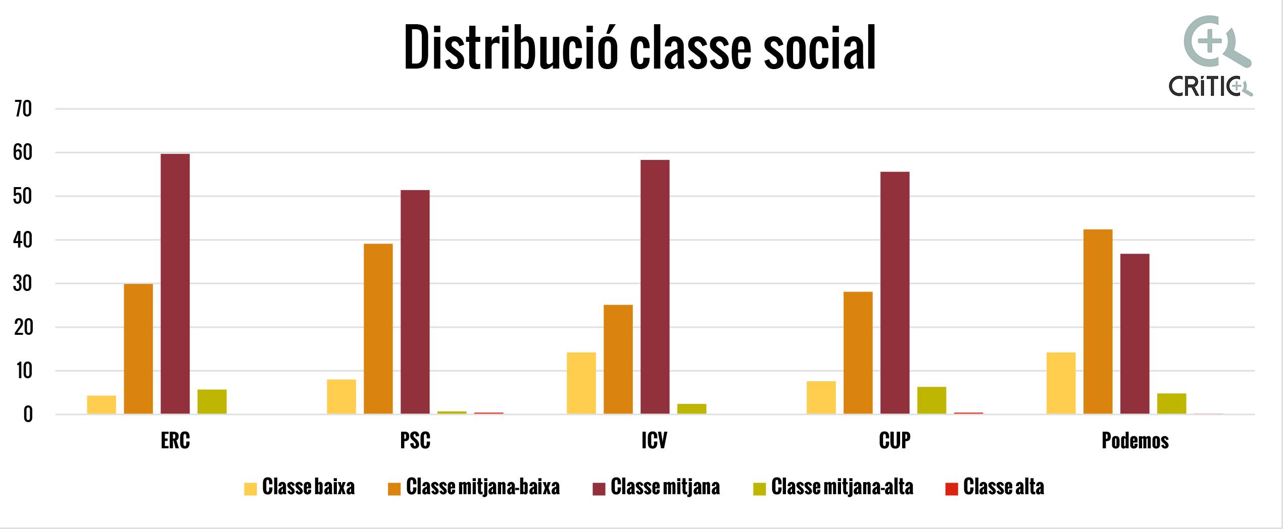 classe_social