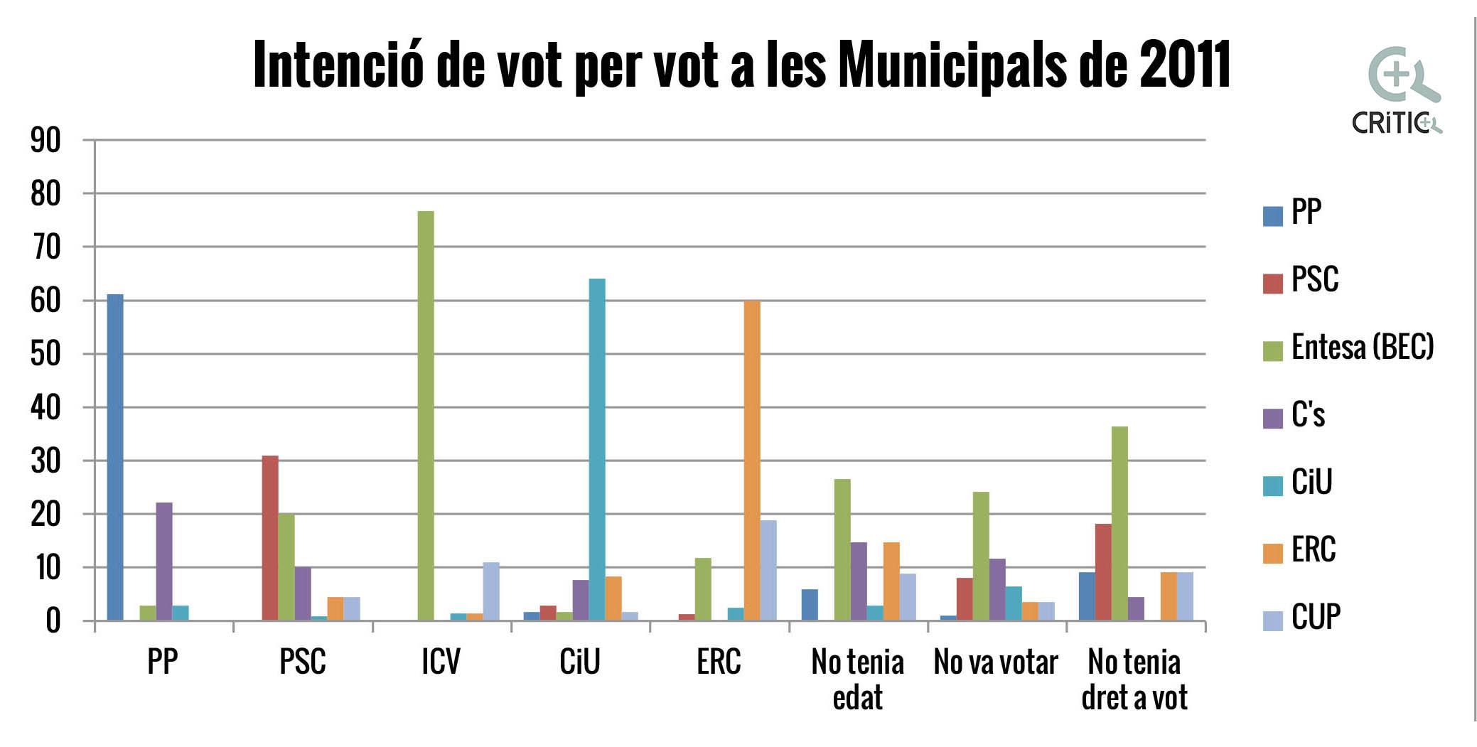 Microsoft Word - Grafics post municipals.docx