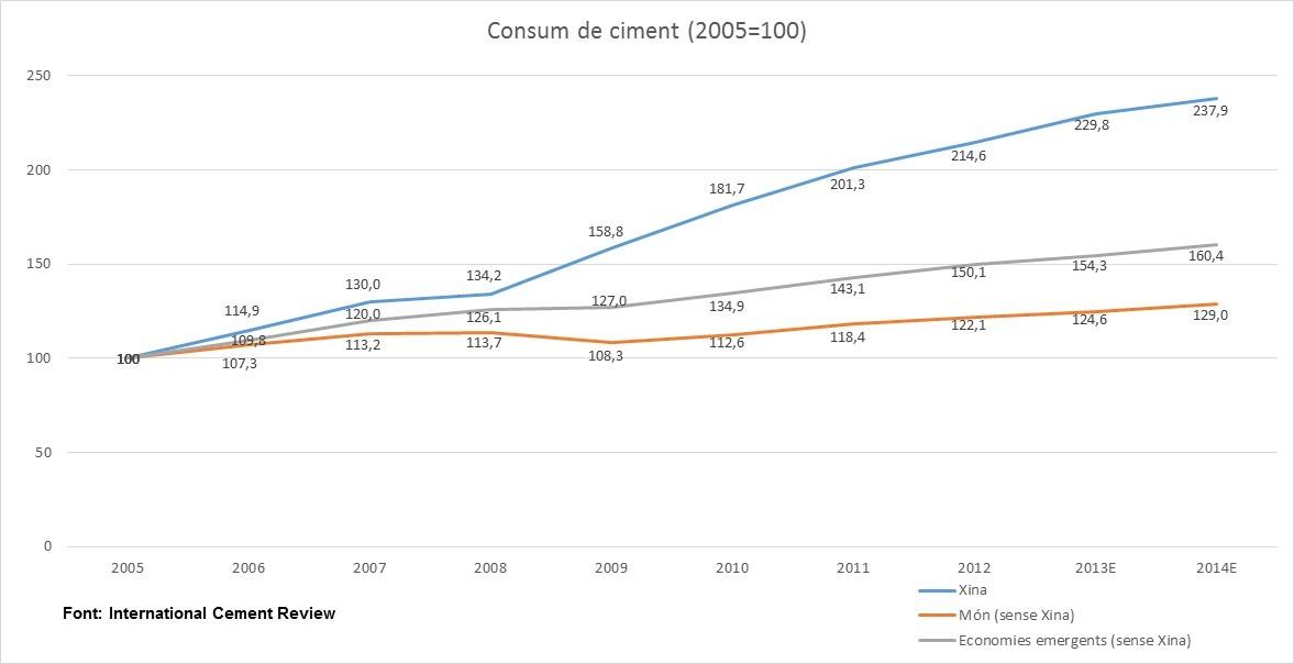 3_consum_ciment