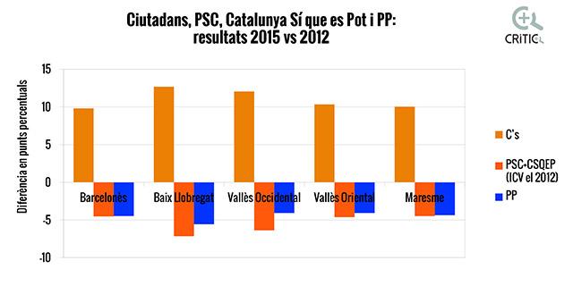 Resultats Ciutadans 27S.xls