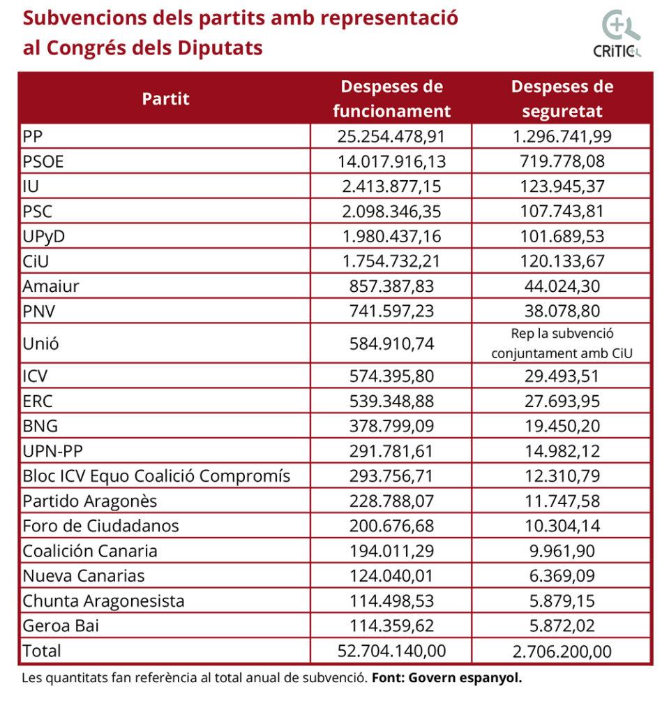 subves congres