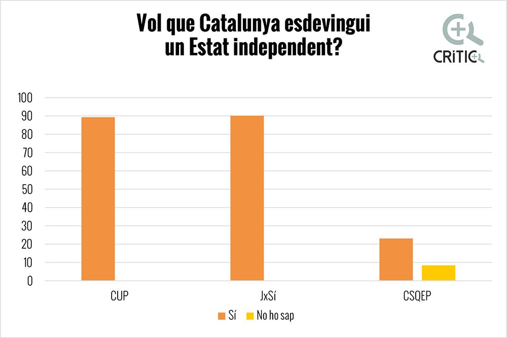 estat-independent