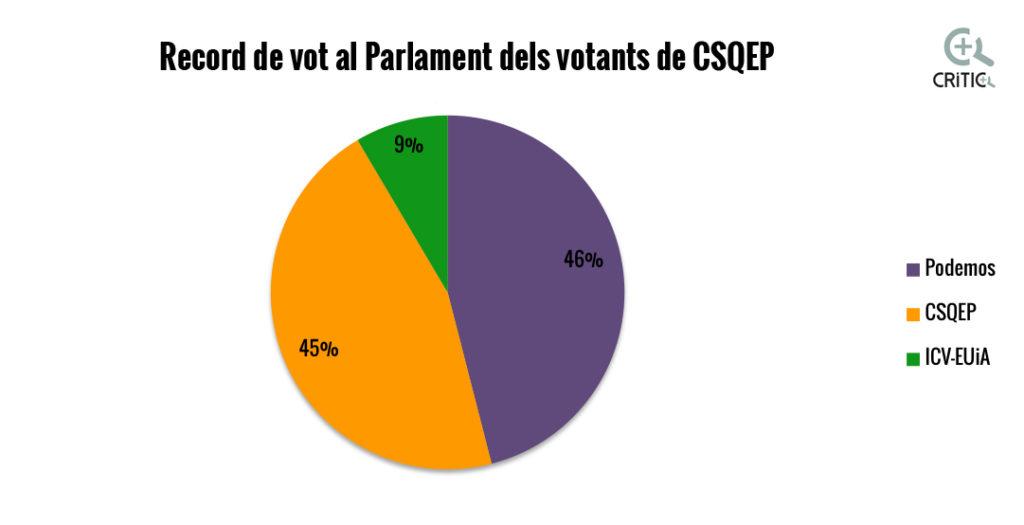 record vot parlament