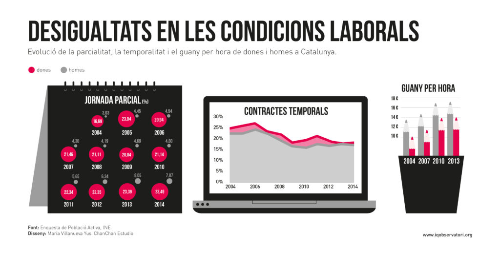 IQ graficas 2016 OCUPACIO desigualtats-ALTA