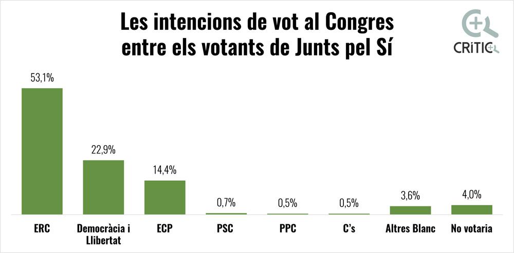 La gran majoria dels votants de Junts pel Sí triaran ERC o Convergència. Font: Centre d'Estudis d'Opinió