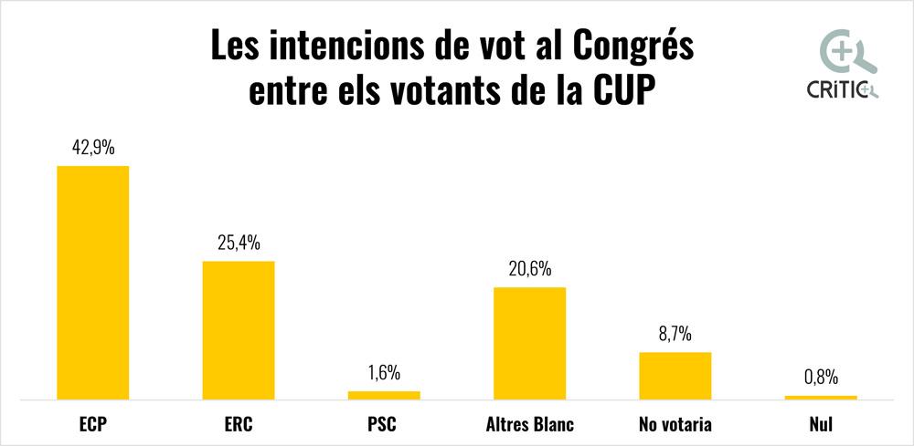 Els votants de la CUP prefereixen En Comú Podem al Congrés. Font: Centre d'Estudis d'Opinió