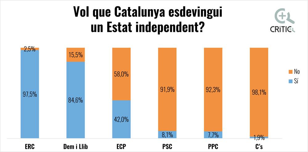 Els votants d'En Comú Podem davant del referèndum. Font: Centre d'Estudis d'Opinió.