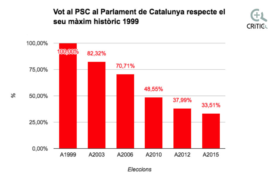 vots psc parlament