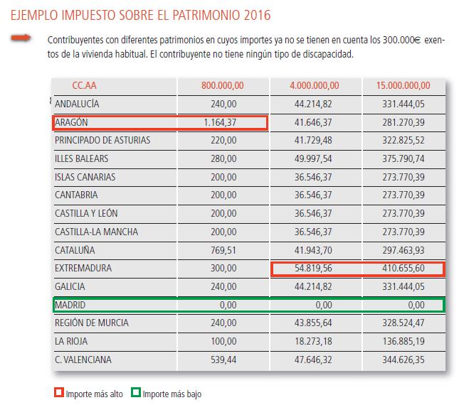Comparativa de quan toca pagar pel Patrimoni a les diferents autonomies / Consell General d'Economistes