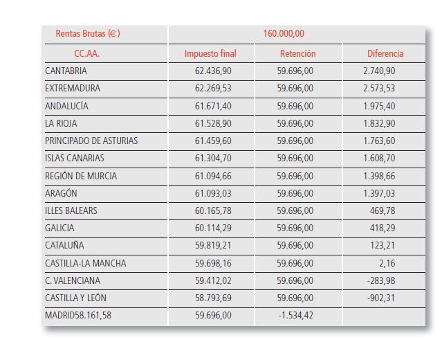 Exemple de quan paga un contribuent solter i sense fills d'IRPF amb una renda de 160.000 euros / Consell General d'Economistes