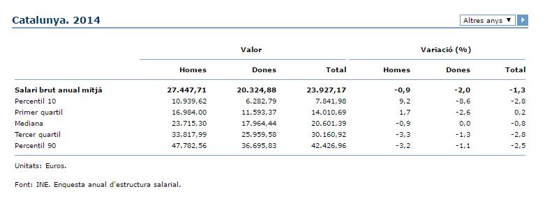 La distribució del salari brut anual / IDESCAT