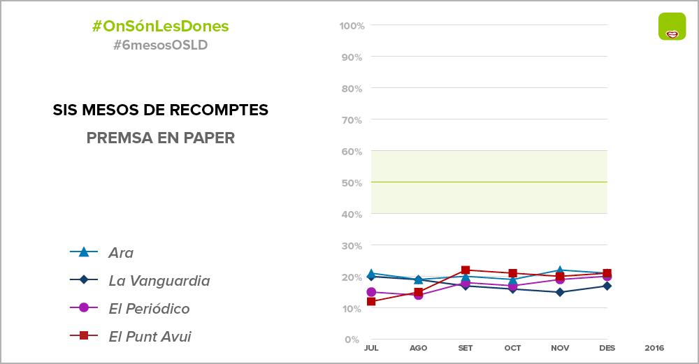 Opinions de dones a la premsa escrita catalana entre juliol i desembre de 2016 / ONSÓNLESDONES