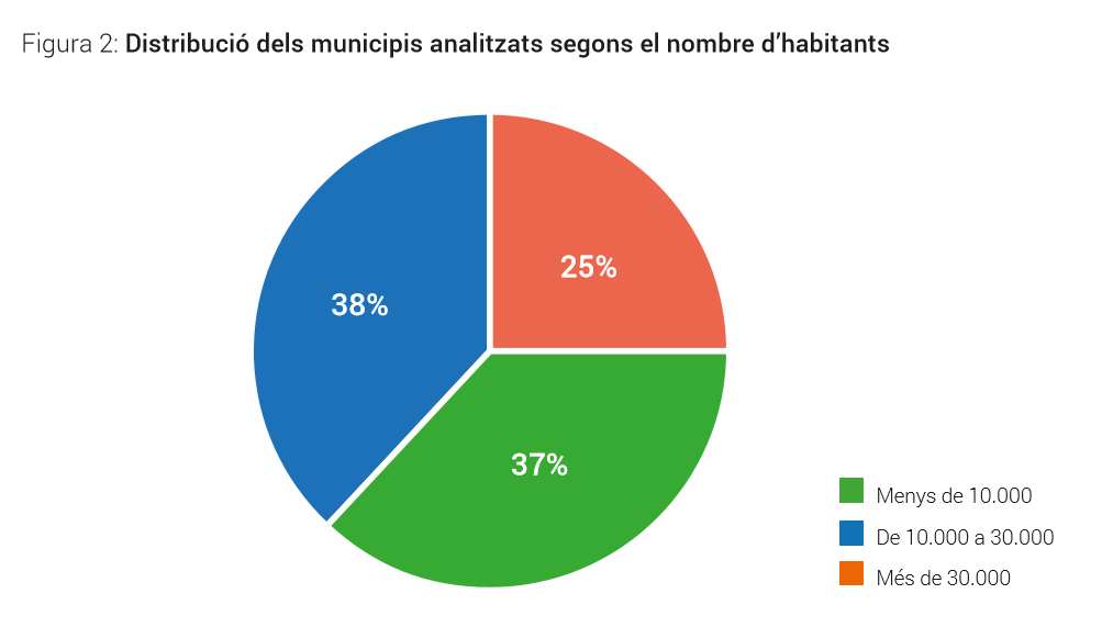 Elaboració de Neàpolis a partir de les dades del padró municipal d'habitants de l'IDESCAT per l'any 2015